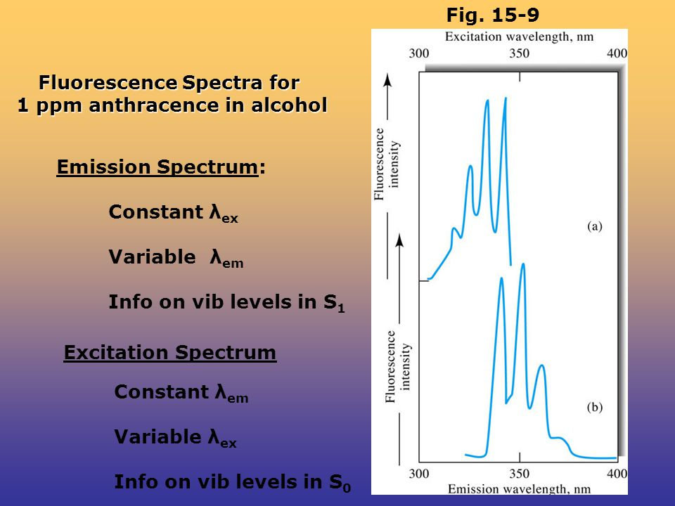 Fluorescence Spectra for 1 ppm anthracence in alcohol