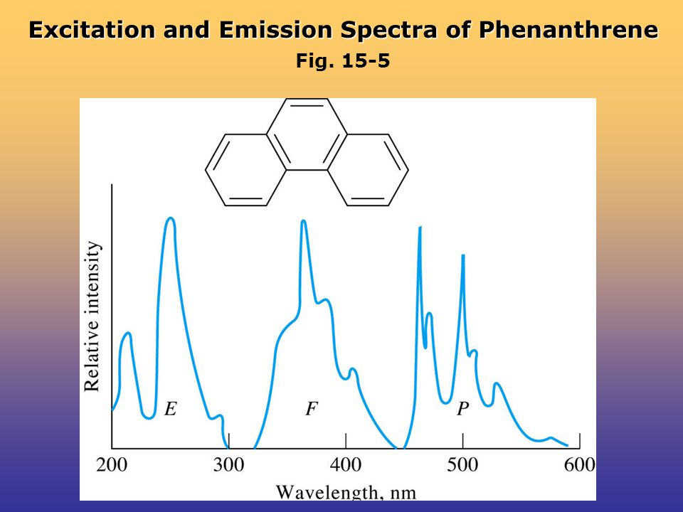 Excitation and Emission Spectra of Phenanthrene