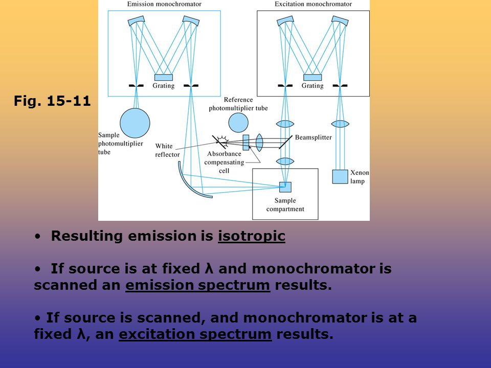 Fig Resulting emission is isotropic. If source is at fixed λ and monochromator is scanned an emission spectrum results.