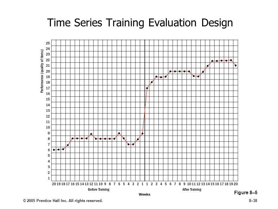 Time Series Training Evaluation Design