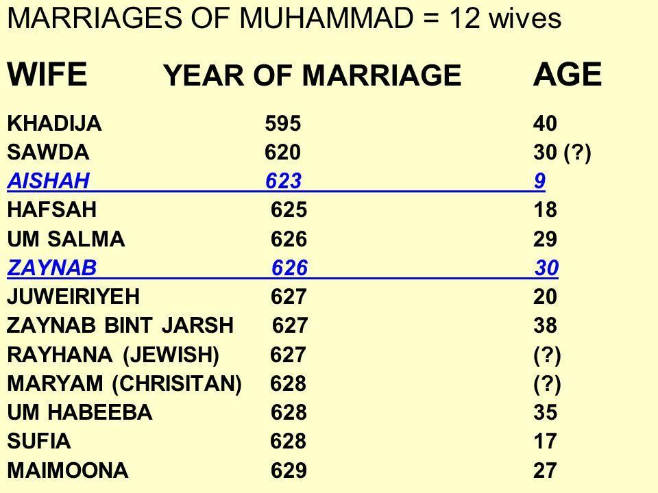Muhammad's wives