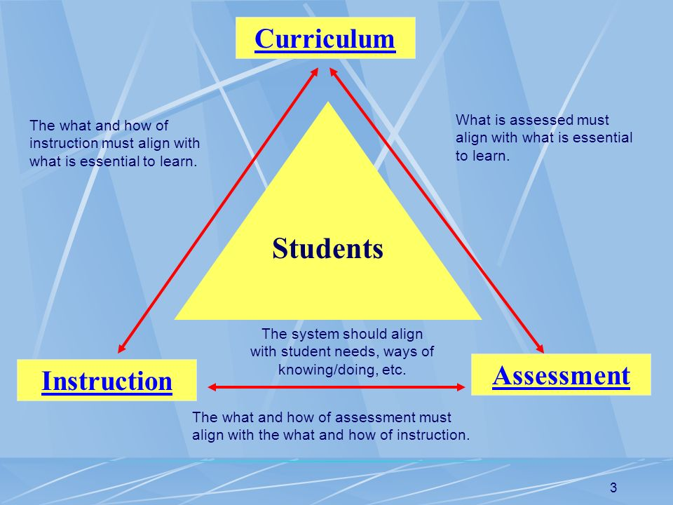 Students Curriculum Assessment Instruction