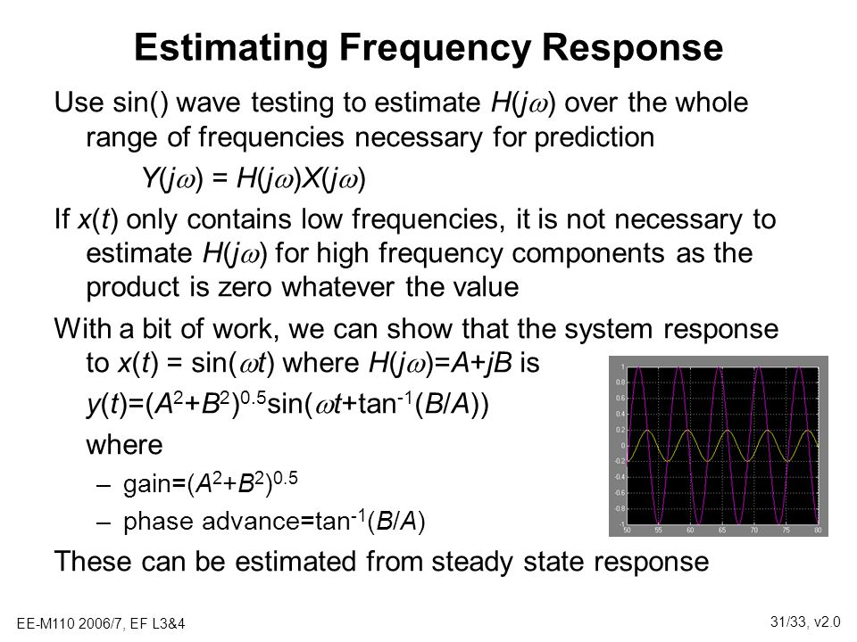 Estimating Frequency Response