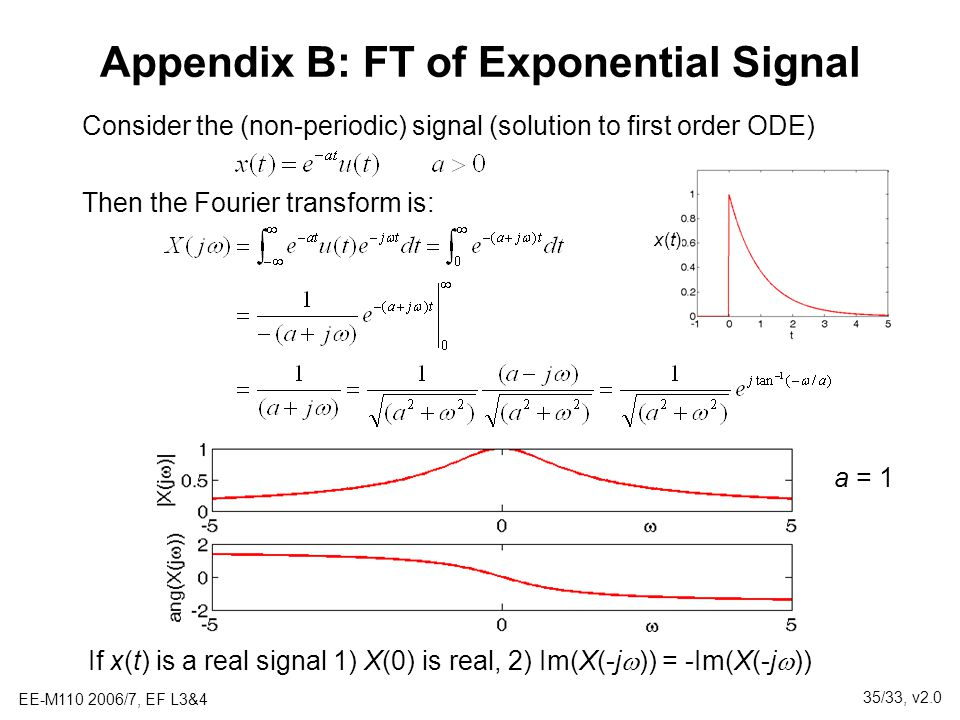 Appendix B: FT of Exponential Signal