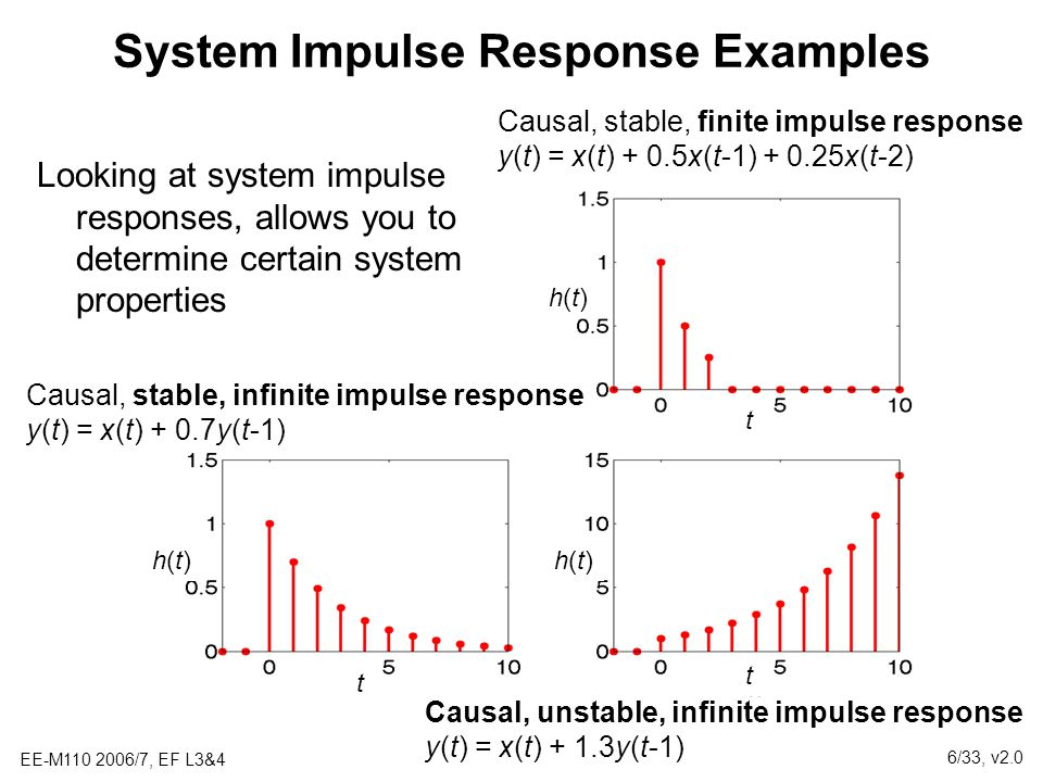 System Impulse Response Examples