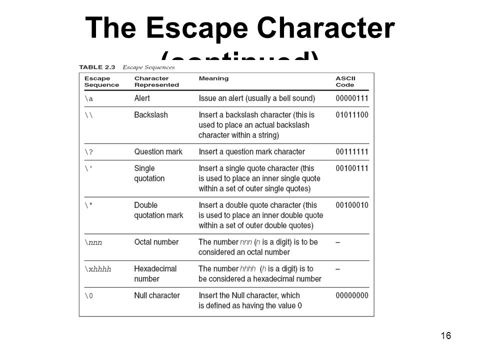 The Escape Character (continued)