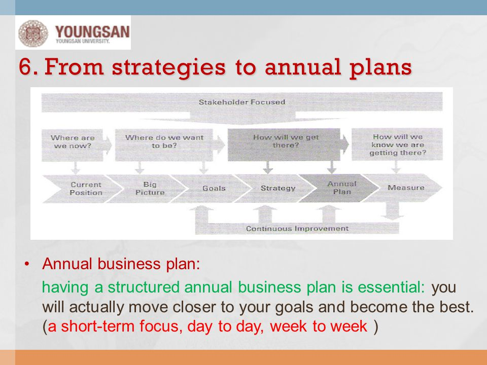 6. From strategies to annual plans