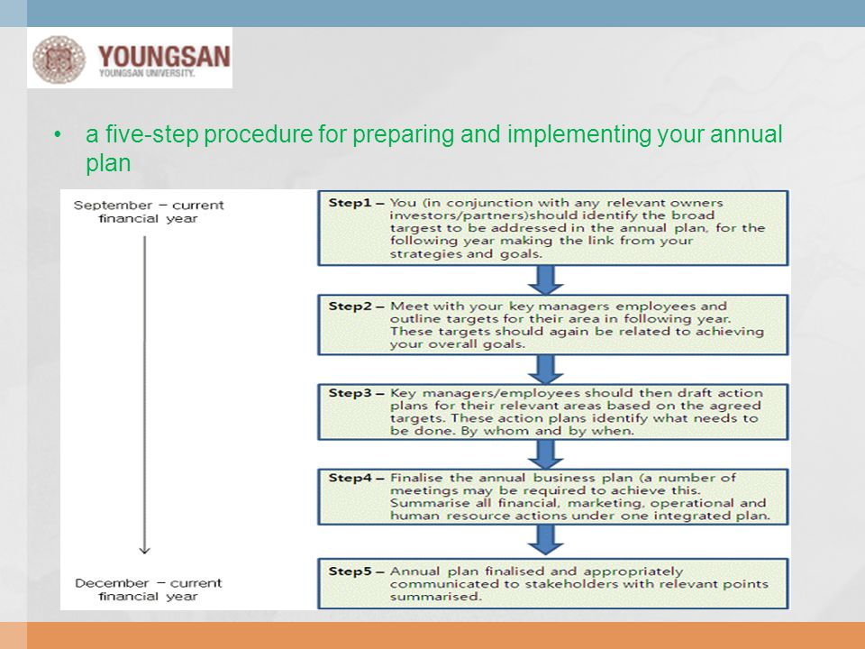 a five-step procedure for preparing and implementing your annual plan