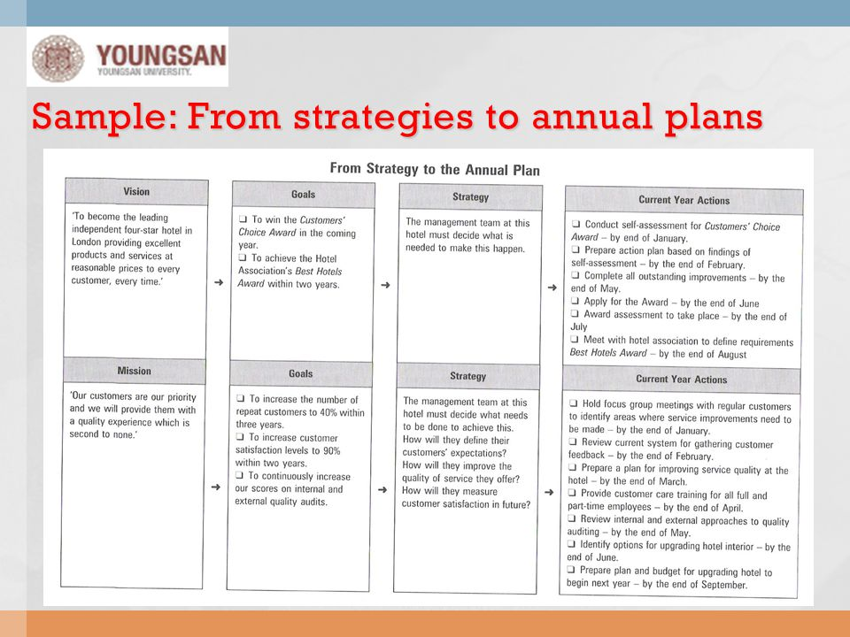 Sample: From strategies to annual plans