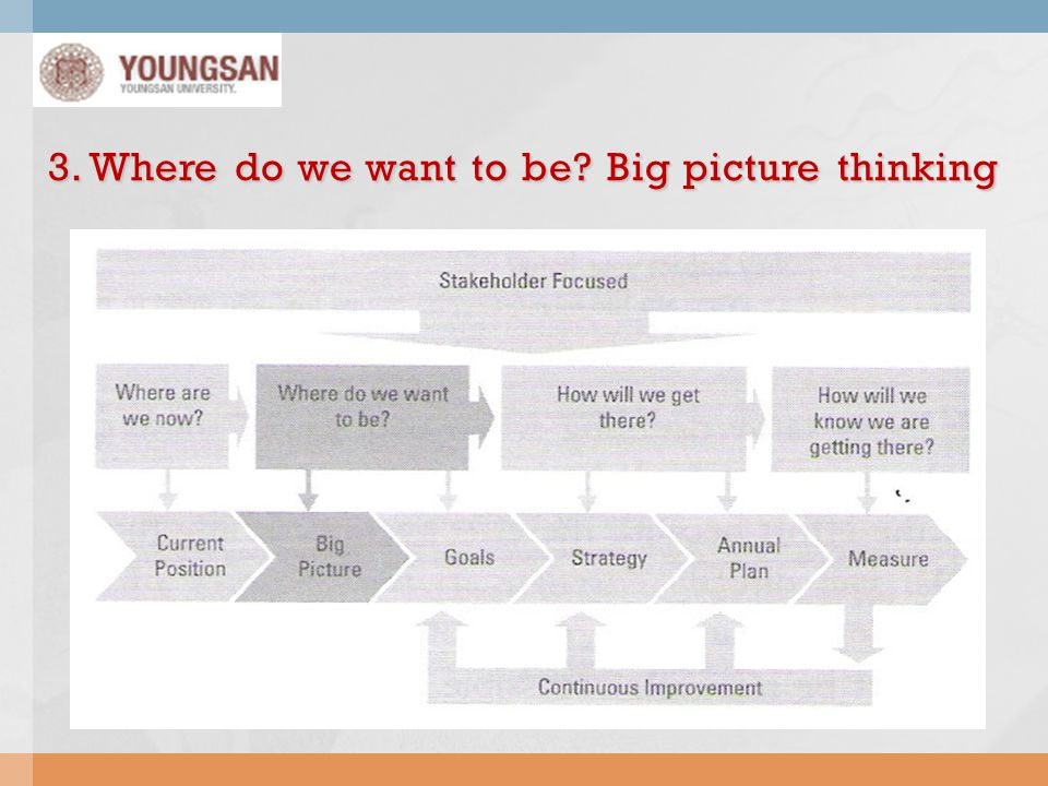 3. Where do we want to be Big picture thinking