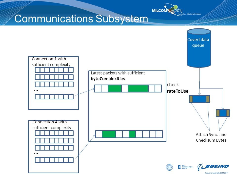 Communications Subsystem