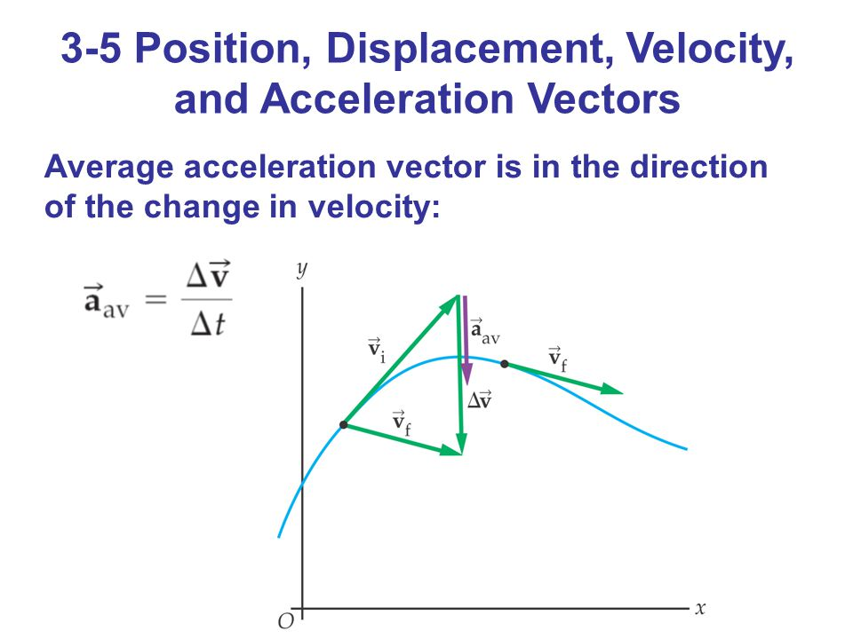 3-5 Position, Displacement, Velocity, and Acceleration Vectors