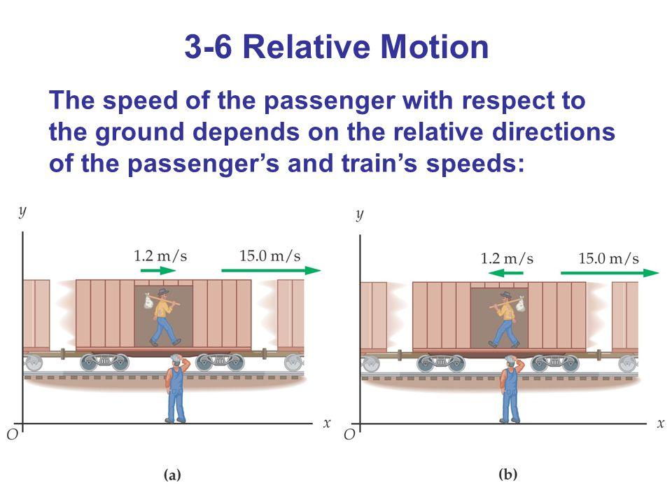 3-6 Relative Motion The speed of the passenger with respect to the ground depends on the relative directions of the passenger's and train's speeds: