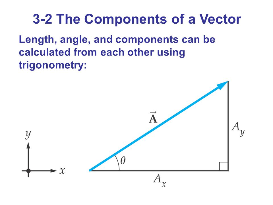 3-2 The Components of a Vector
