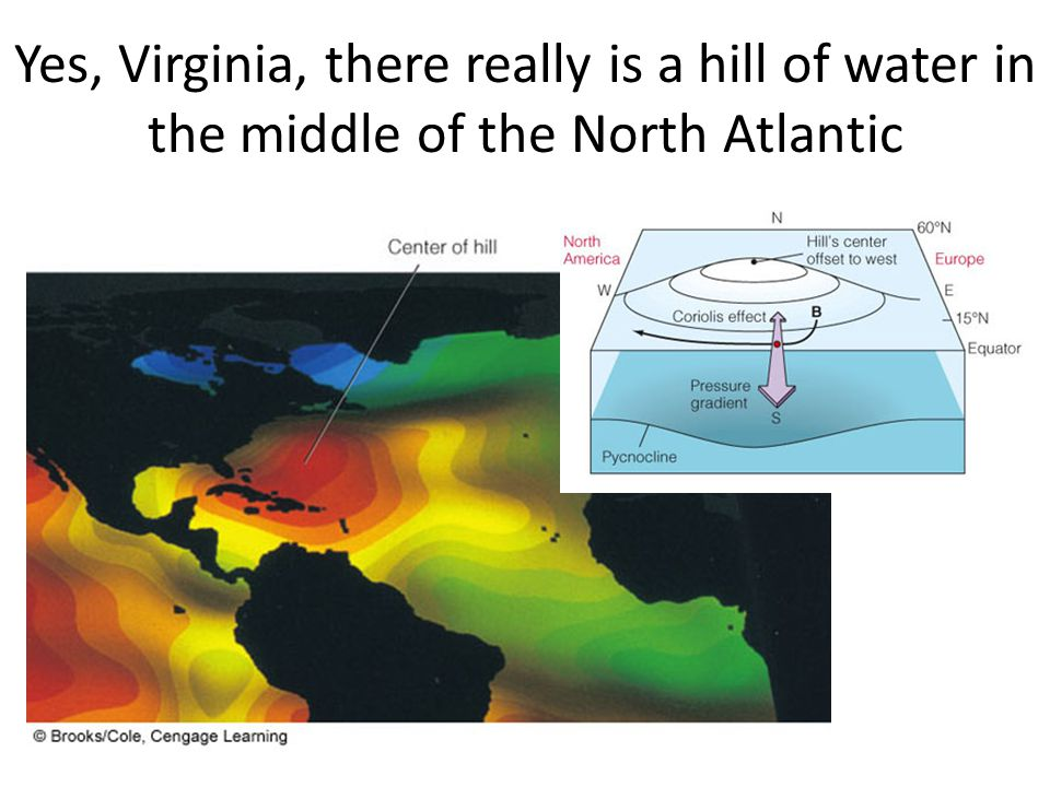 Yes, Virginia, there really is a hill of water in the middle of the North Atlantic