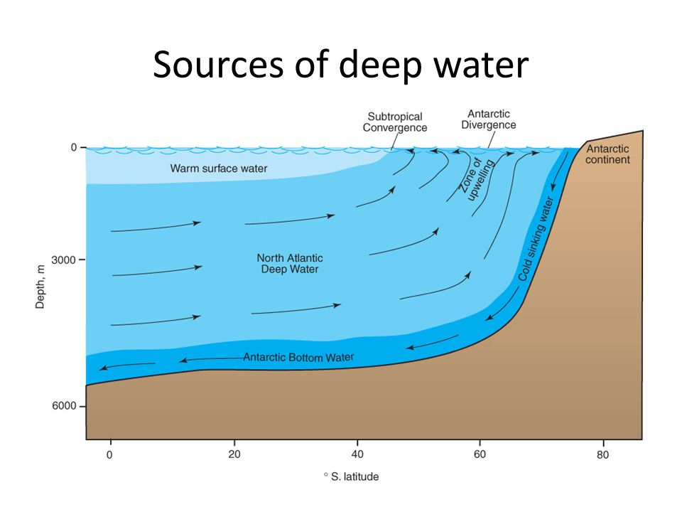 Sources of deep water