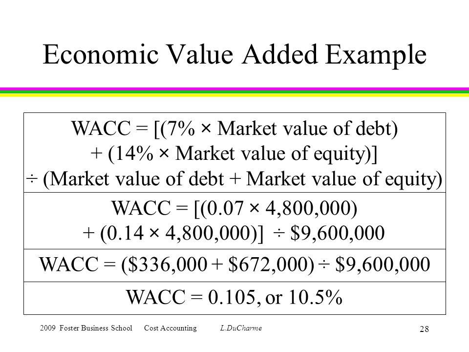 Economic value added, eva | definition | concept | formula.