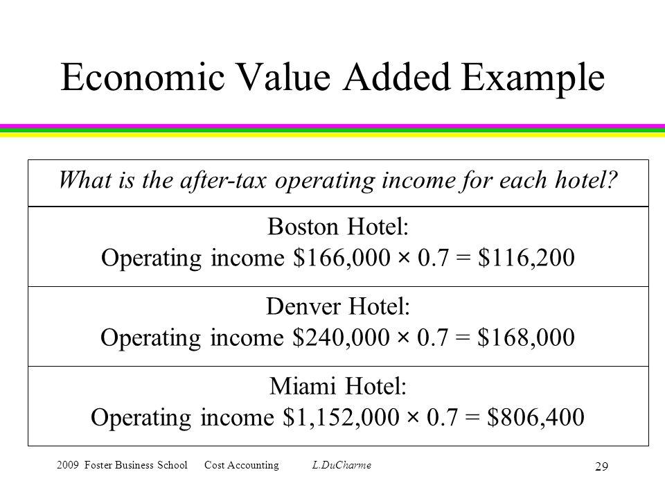 Economic value added (eva) | formula | calculation | top examples.