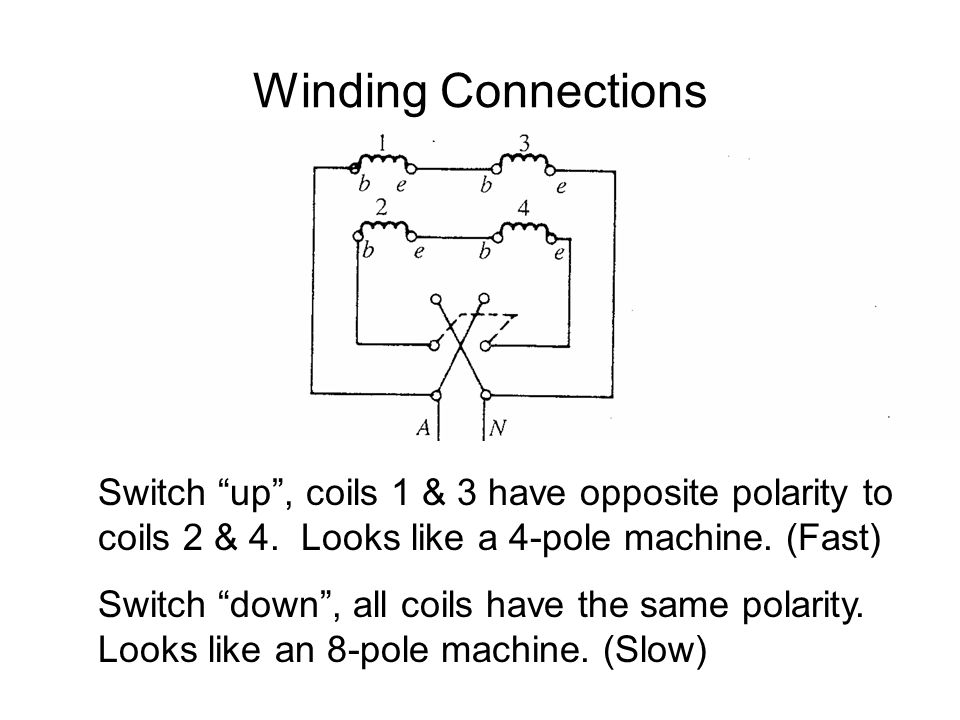 Winding Connections Switch up , coils 1 & 3 have opposite polarity to coils 2 & 4. Looks like a 4-pole machine. (Fast)