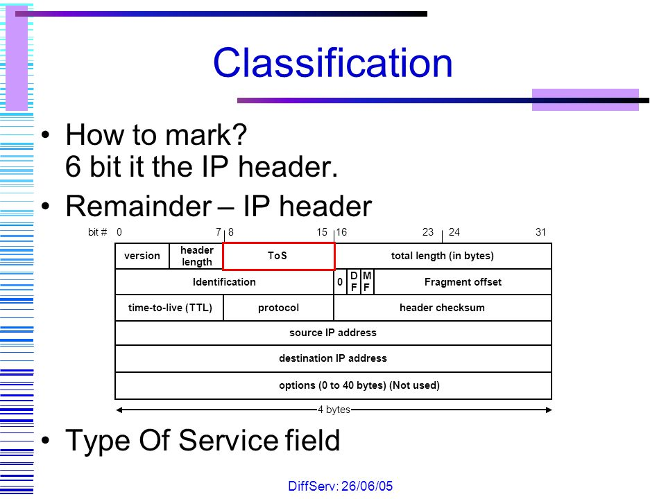 Classification How to mark 6 bit it the IP header.