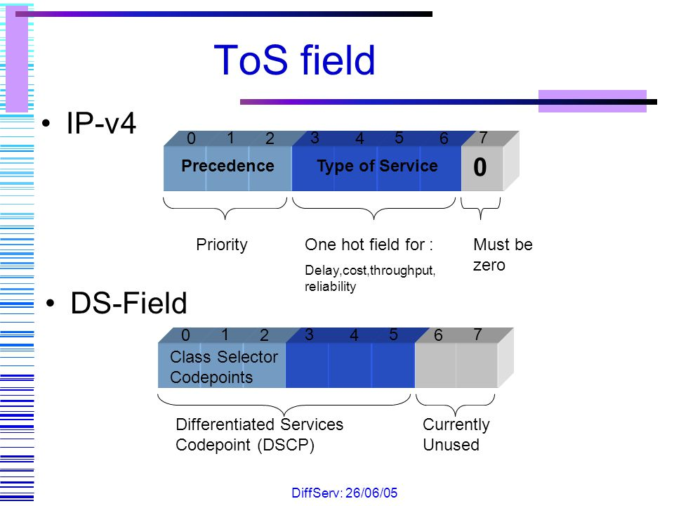 ToS field IP-v4 DS-Field Precedence Type of Service