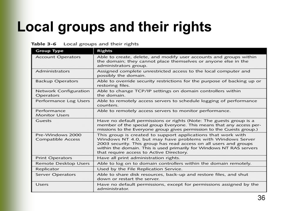 Local groups and their rights
