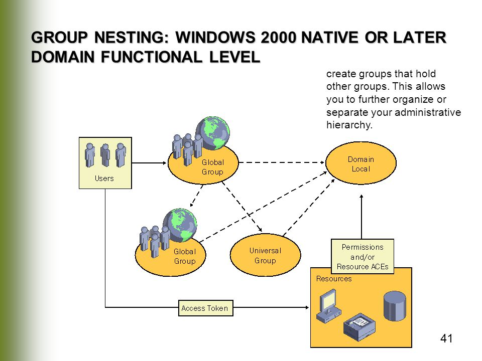 GROUP NESTING: WINDOWS 2000 NATIVE OR LATER DOMAIN FUNCTIONAL LEVEL