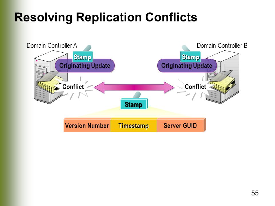 Resolving Replication Conflicts