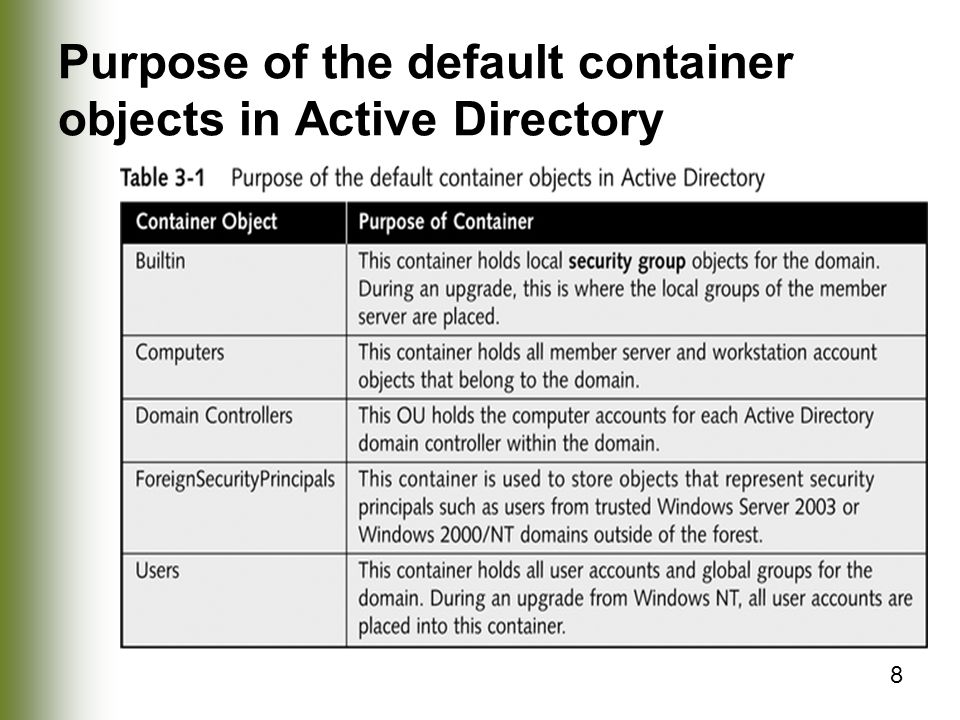 Purpose of the default container objects in Active Directory