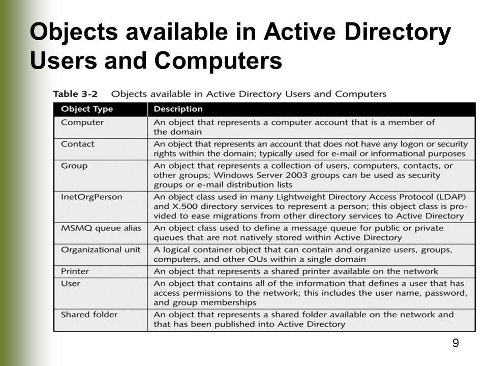 Objects available in Active Directory Users and Computers