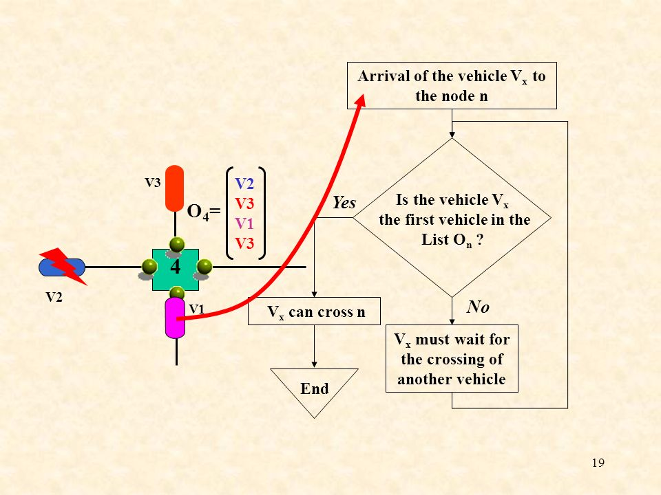 4 O4= Yes No Arrival of the vehicle Vx to the node n V2 V3