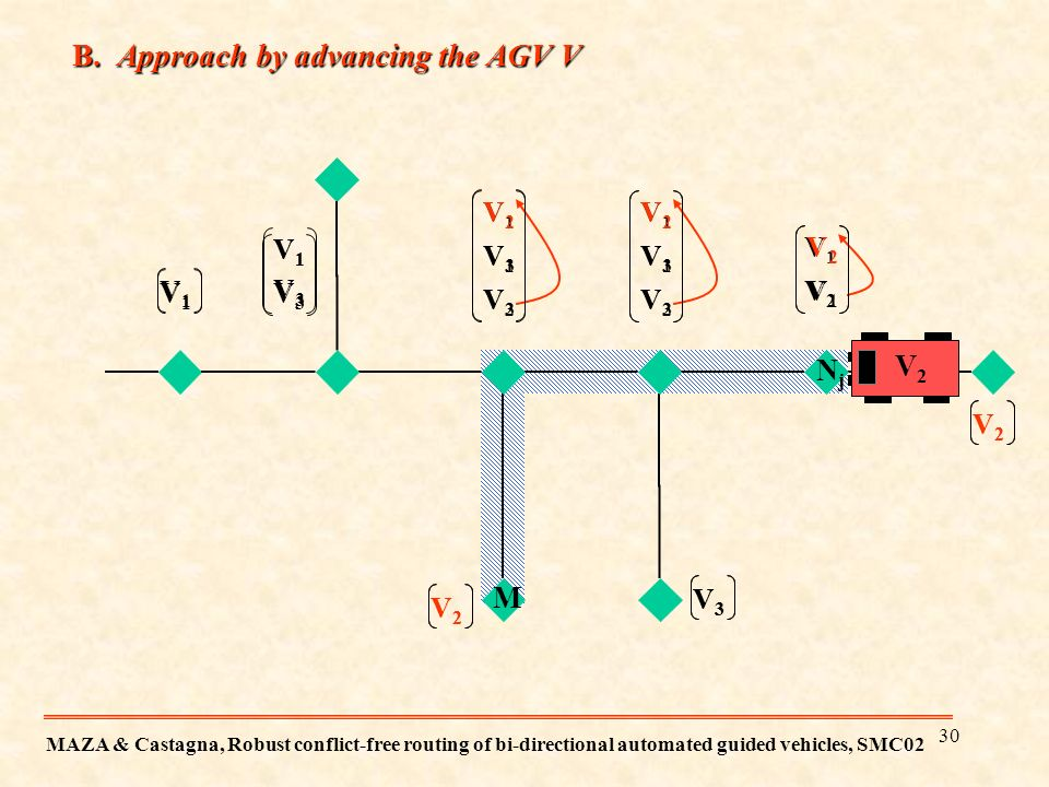 B. Approach by advancing the AGV V