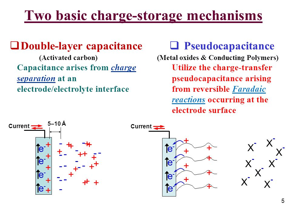 ADVANCED ELECTRODE MATERIALS FOR ELECTROCHEMICAL