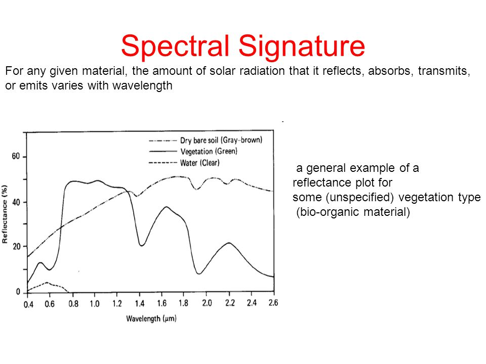 Spectral Signature For any given material, the amount of solar radiation that it reflects, absorbs, transmits,