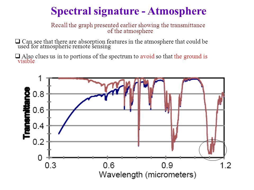 Recall the graph presented earlier showing the transmittance