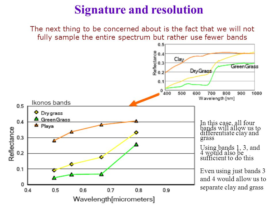 Signature and resolution
