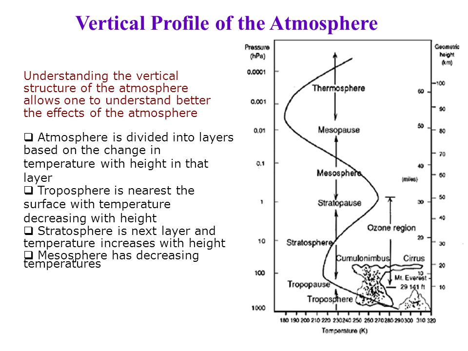 Vertical Profile of the Atmosphere