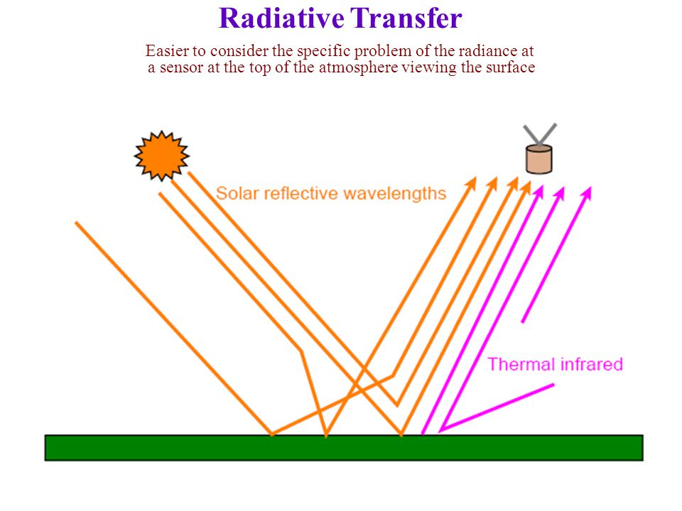 Radiative Transfer Easier to consider the specific problem of the radiance at.