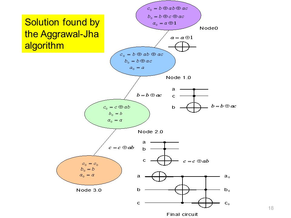 Solution found by the Aggrawal-Jha algorithm