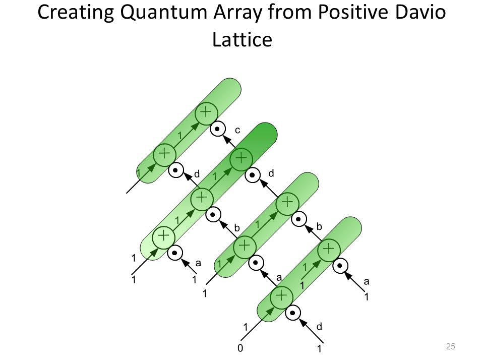 Creating Quantum Array from Positive Davio Lattice