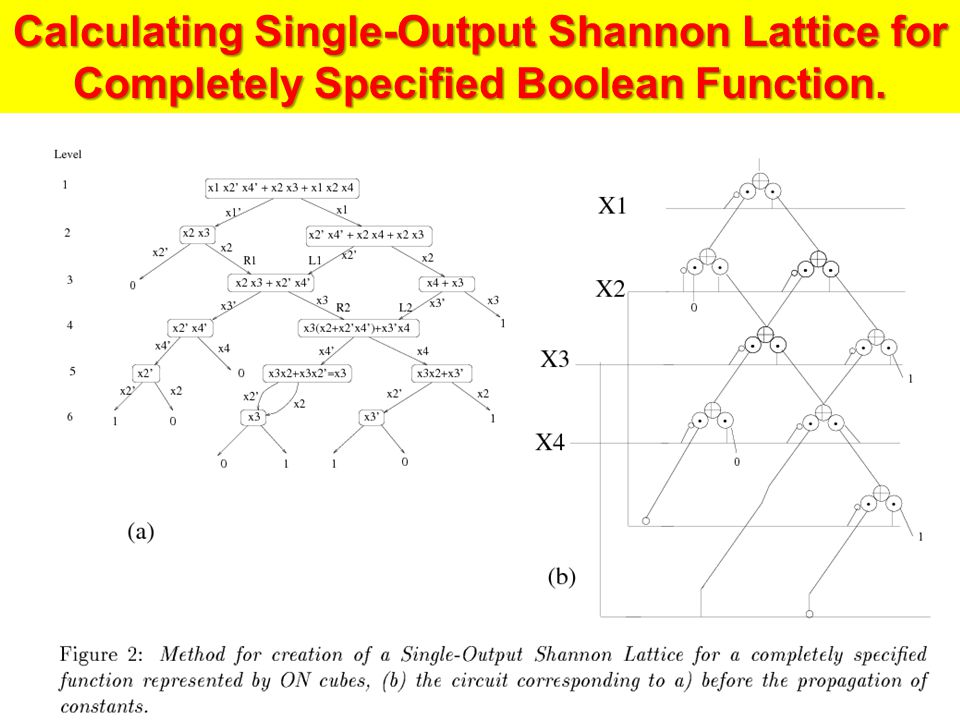 Calculating Single-Output Shannon Lattice for Completely Specified Boolean Function.