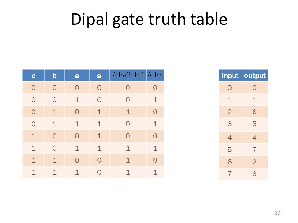 Dipal gate truth table c b a 1 input output