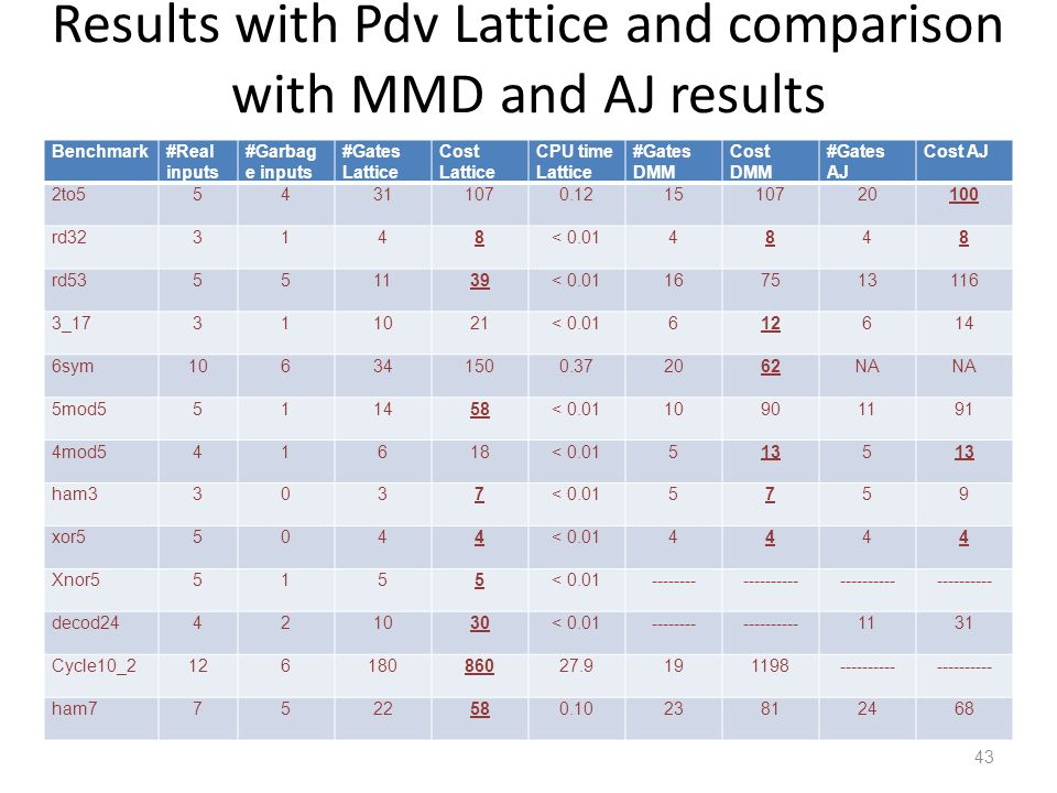 Results with Pdv Lattice and comparison with MMD and AJ results