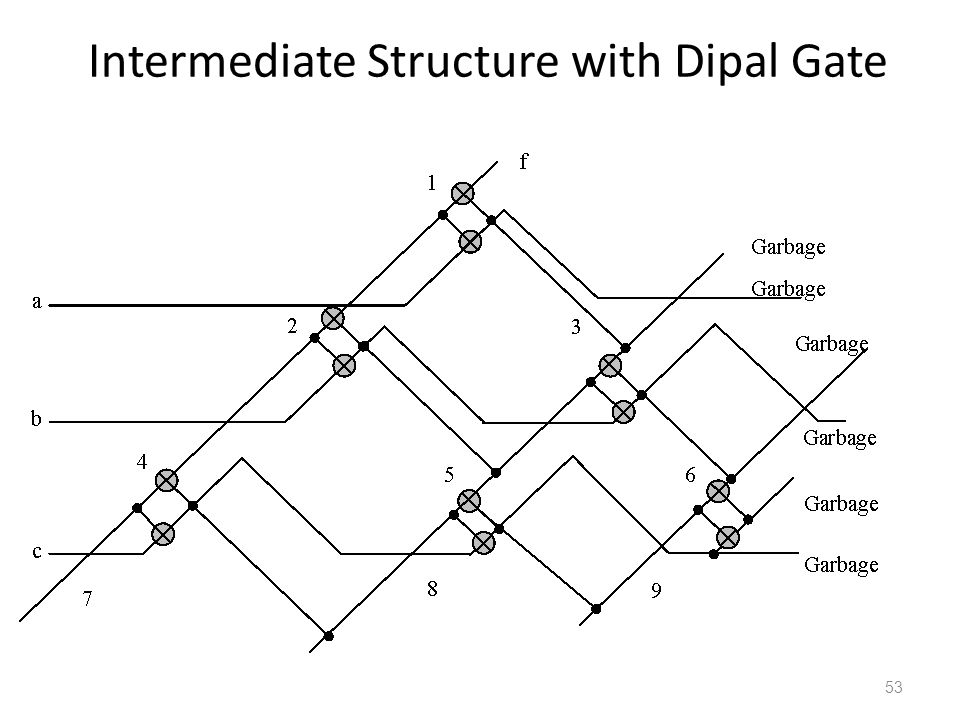 Intermediate Structure with Dipal Gate