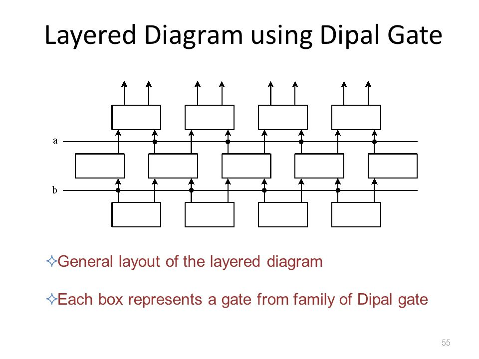 Layered Diagram using Dipal Gate