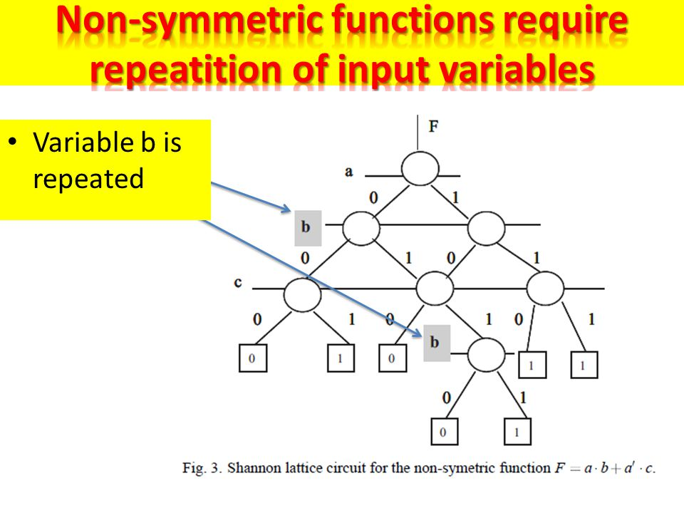 Non-symmetric functions require repeatition of input variables