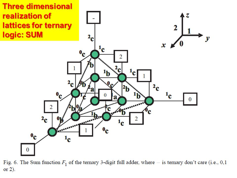 Three dimensional realization of lattices for ternary logic: SUM