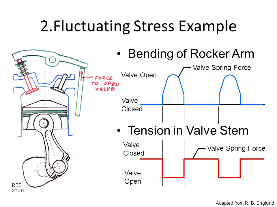 2.Fluctuating Stress Example