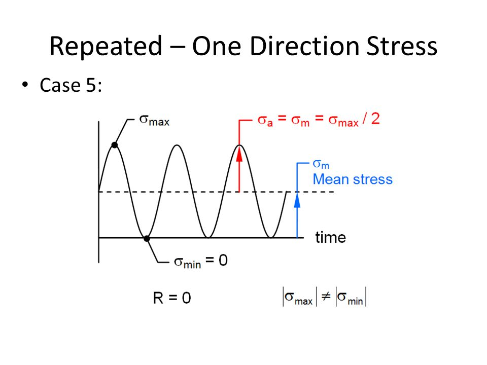 Repeated – One Direction Stress