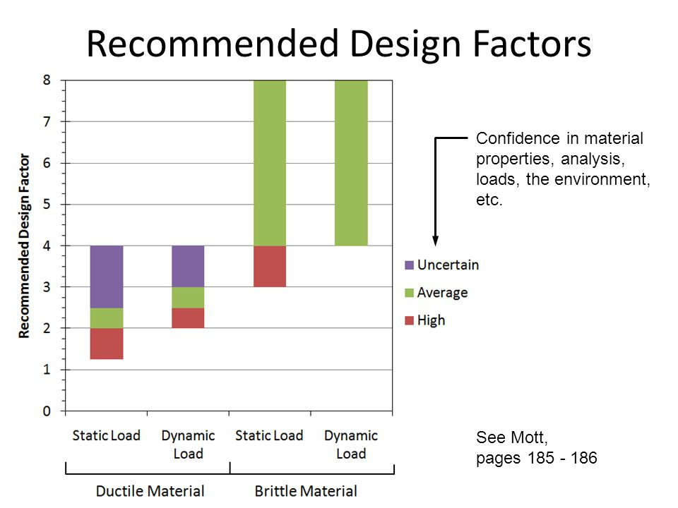 Recommended Design Factors